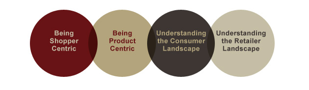 Being Customer Centric, Being Product Centric, Understanding the Consumer Landscape, Understanding the Retailer Landscape